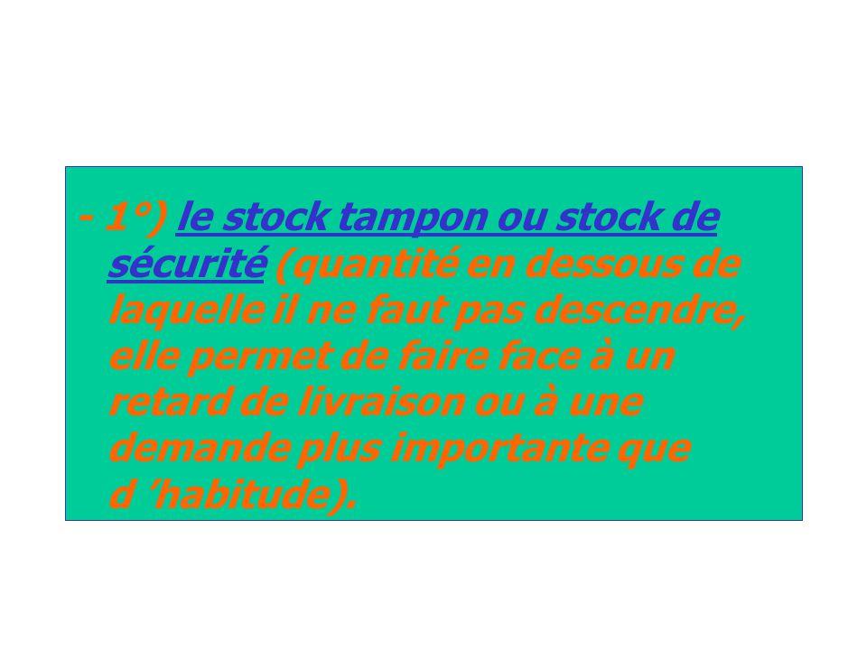 - 1°) le stock tampon ou stock de sécurité (quantité en dessous de laquelle il ne faut pas descendre, elle permet de faire face à un retard de livraison ou à une demande plus importante que d 'habitude).