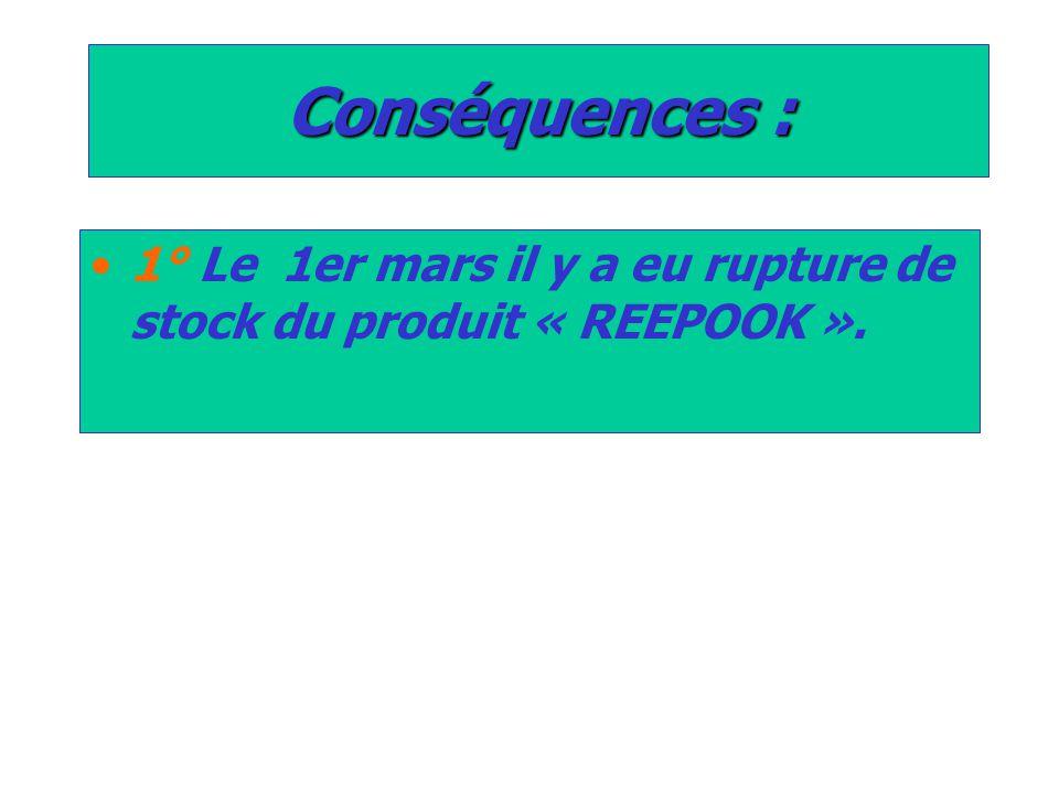 Conséquences : 1° Le 1er mars il y a eu rupture de stock du produit « REEPOOK ».