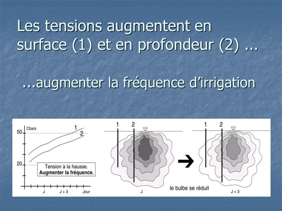 Les tensions augmentent en surface (1) et en profondeur (2)