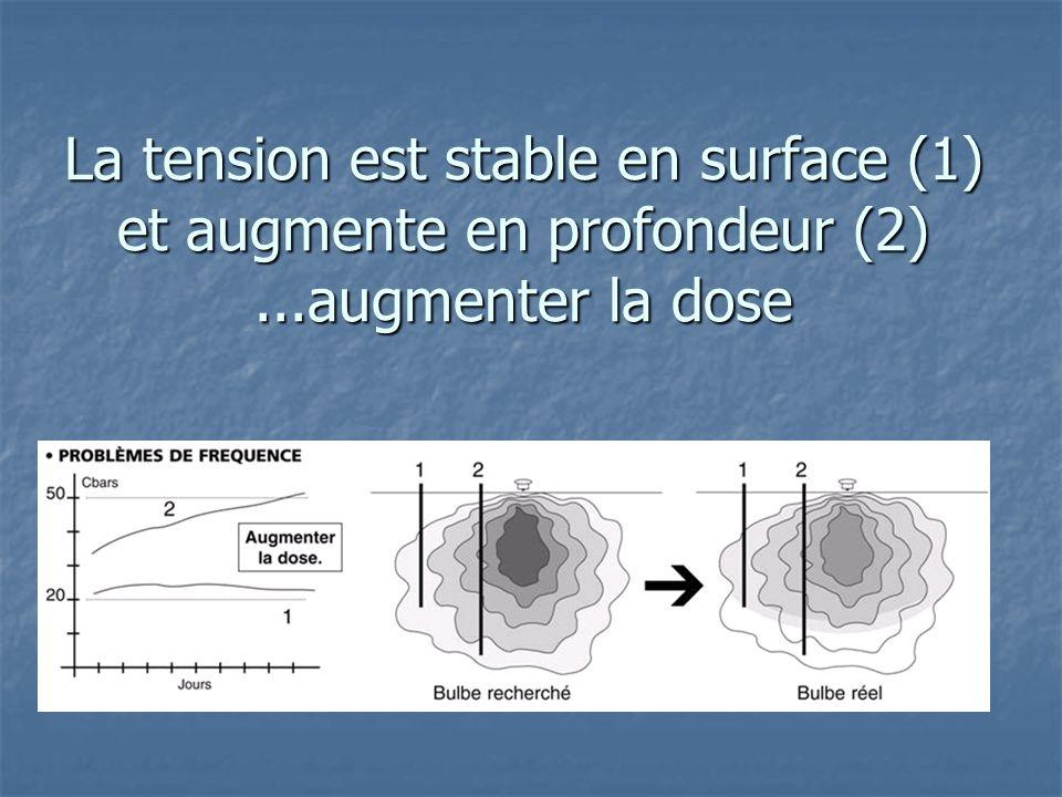 La tension est stable en surface (1) et augmente en profondeur (2)