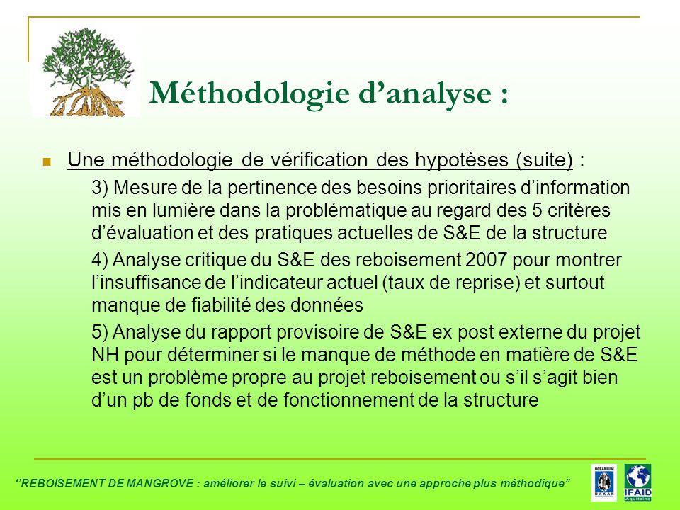 Méthodologie d'analyse :