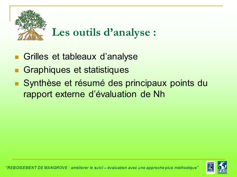 Les outils d'analyse : Grilles et tableaux d'analyse