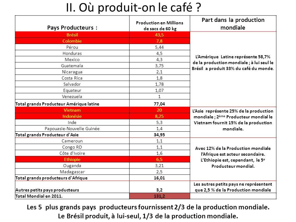II. Où produit-on le café