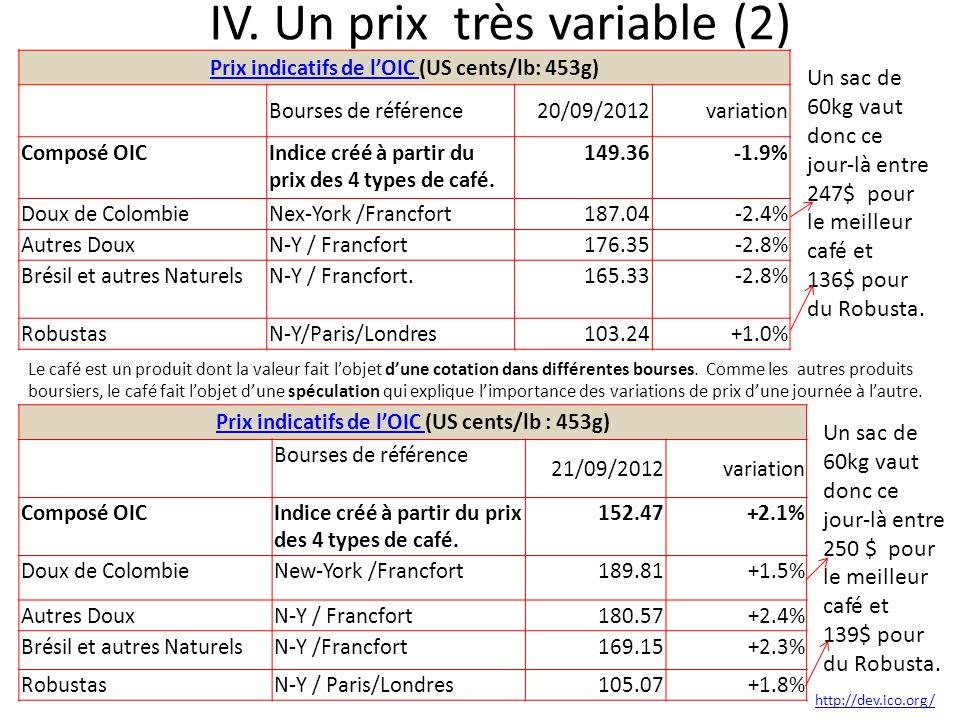 IV. Un prix très variable (2)
