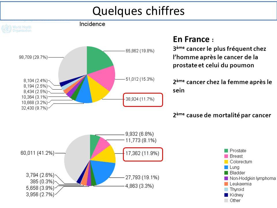 Quelques chiffres En France :