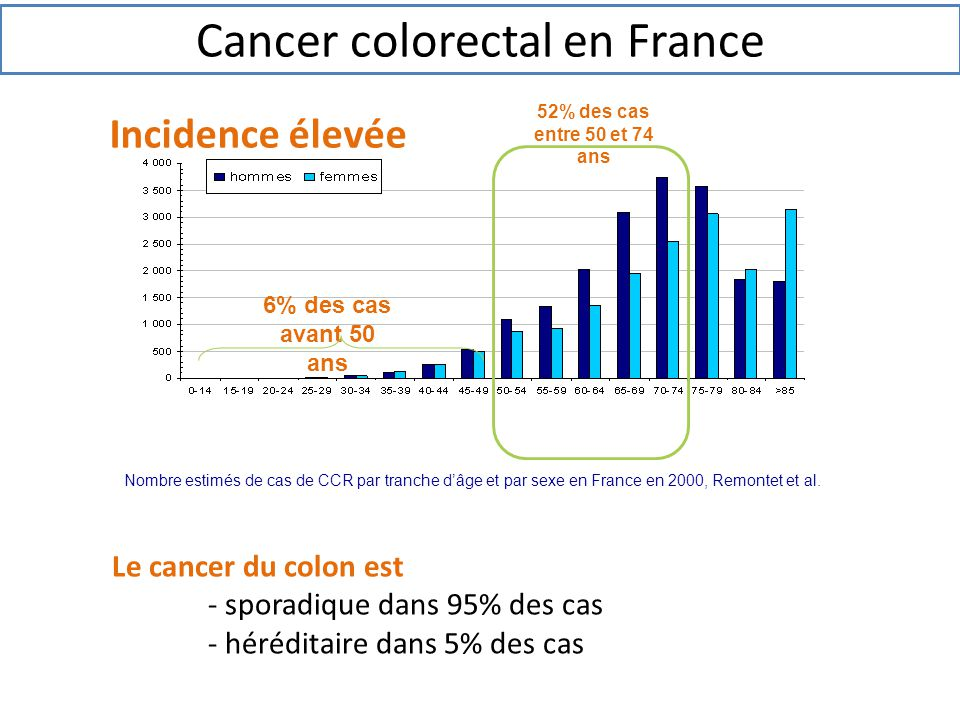Cancer colorectal en France
