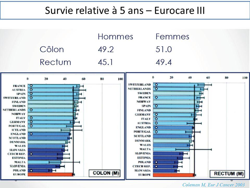 Survie relative à 5 ans – Eurocare III