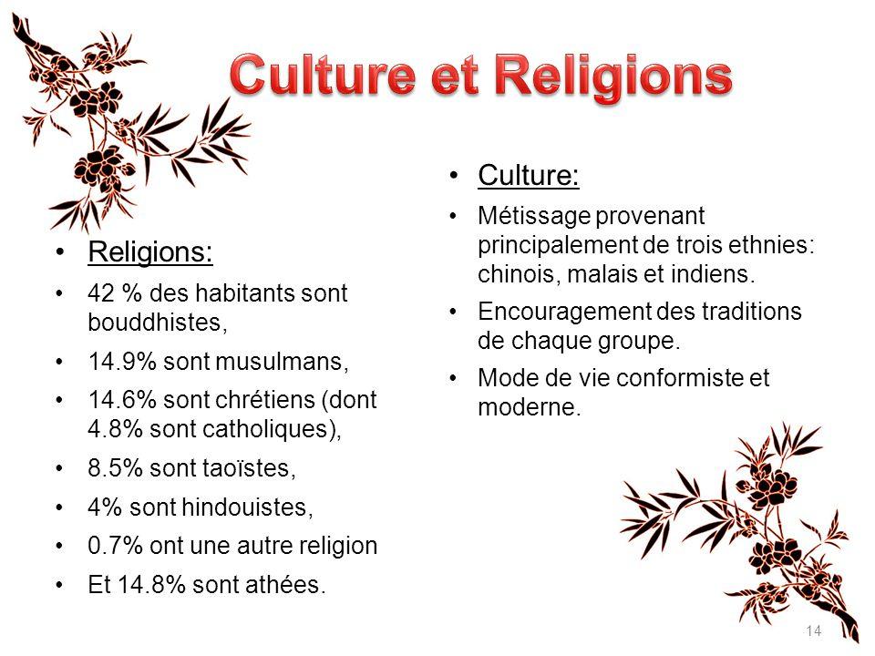 Culture et Religions Culture: Religions: