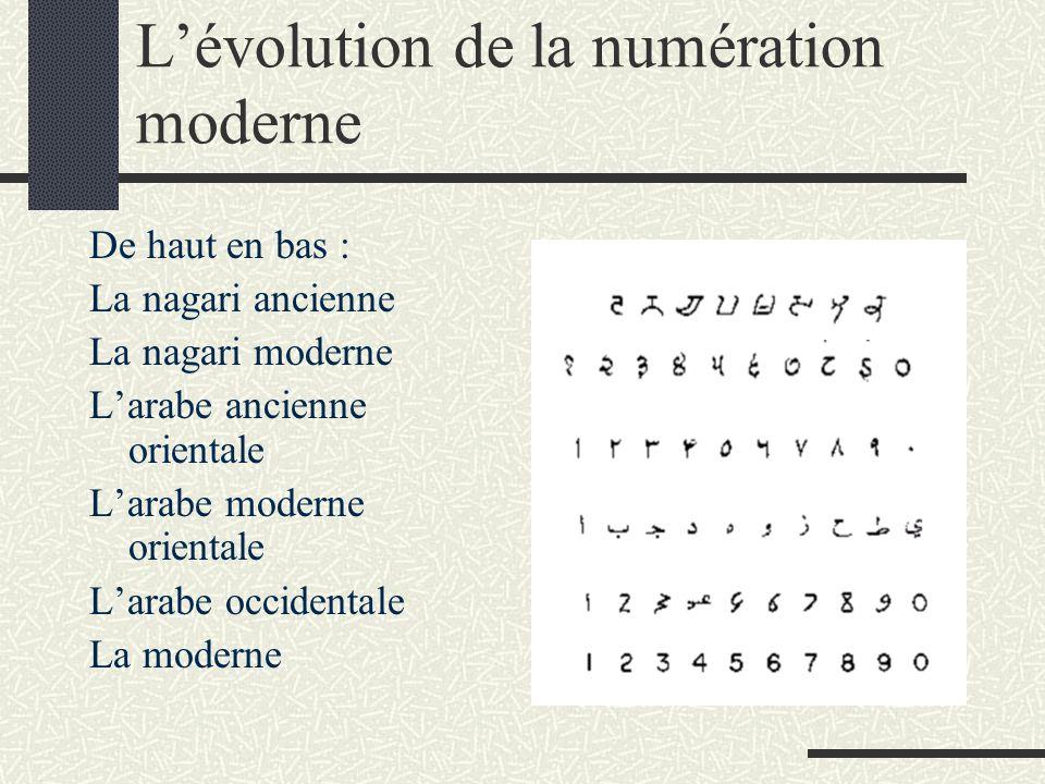 L'évolution de la numération moderne