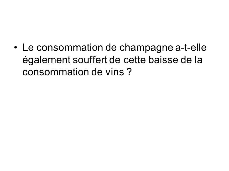 Le consommation de champagne a-t-elle également souffert de cette baisse de la consommation de vins