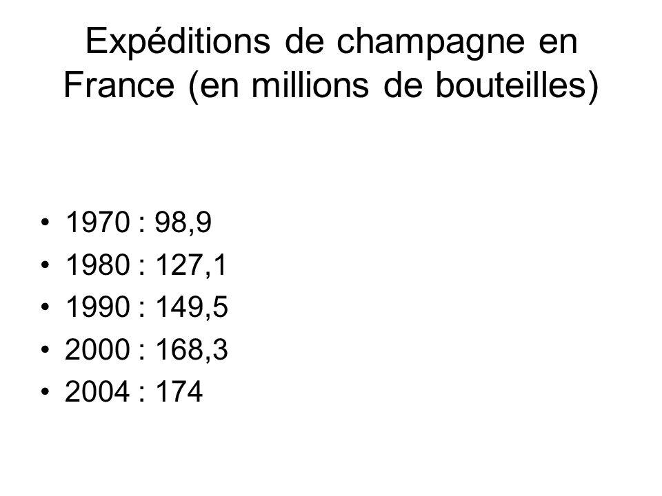 Expéditions de champagne en France (en millions de bouteilles)