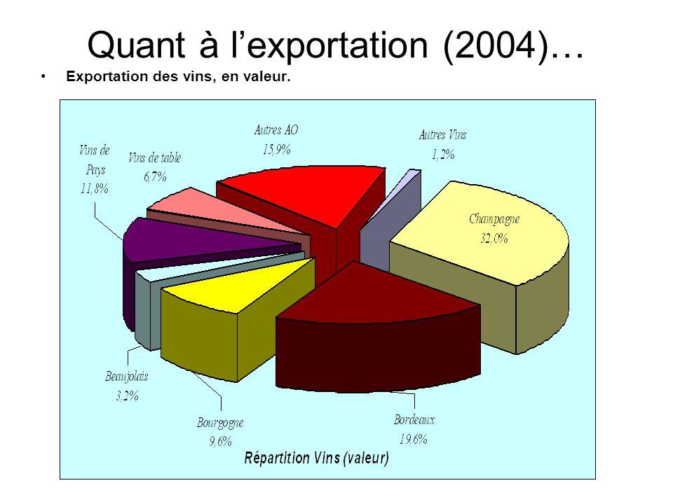 Quant à l'exportation (2004)…