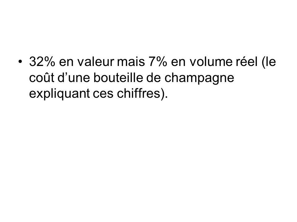 32% en valeur mais 7% en volume réel (le coût d'une bouteille de champagne expliquant ces chiffres).