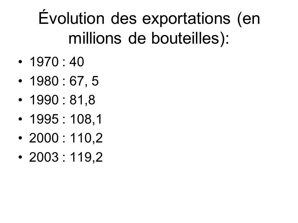 Évolution des exportations (en millions de bouteilles):