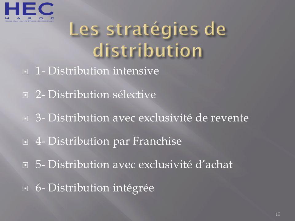 Les stratégies de distribution