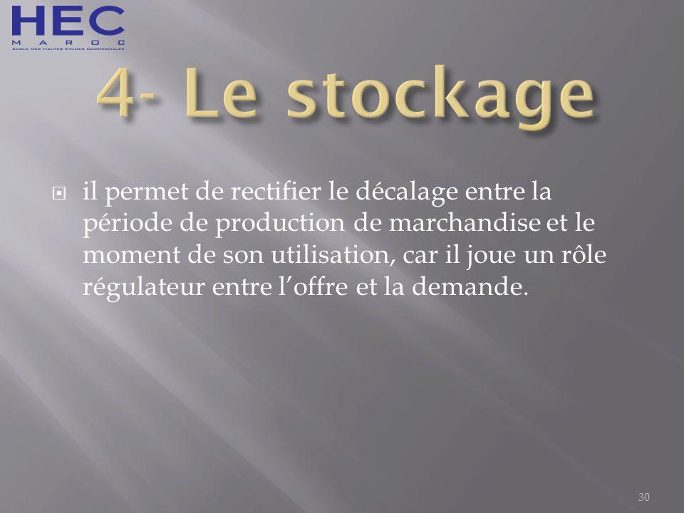 4- Le stockage