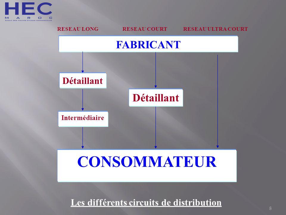 Les différents circuits de distribution