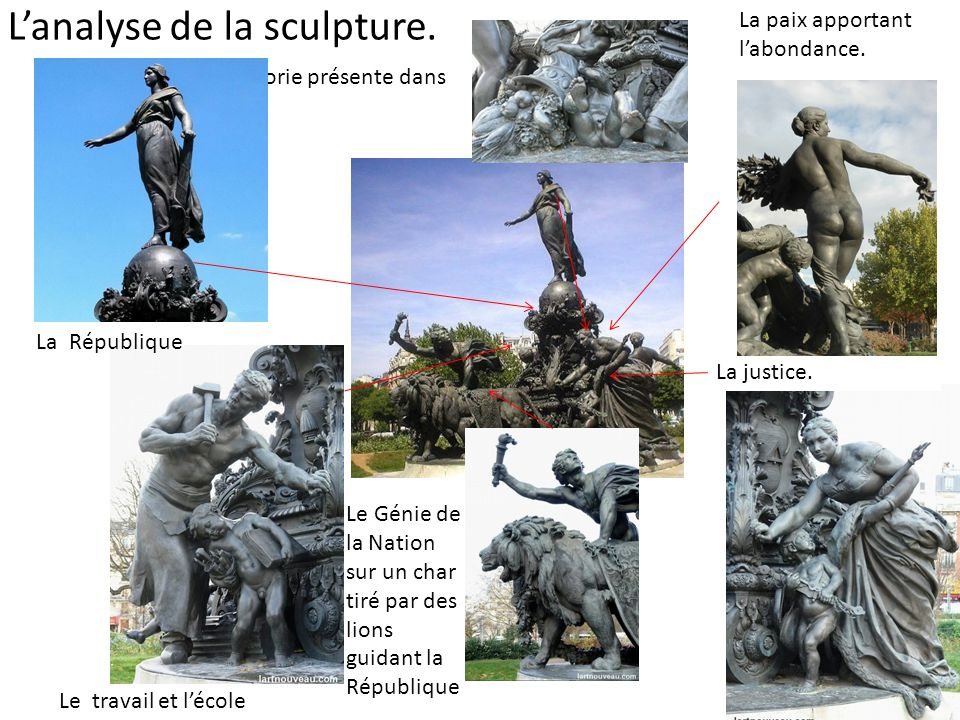 L'analyse de la sculpture.