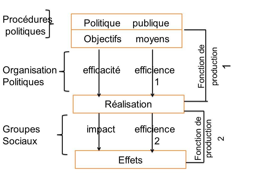 Organisation efficacité efficience Politiques 1