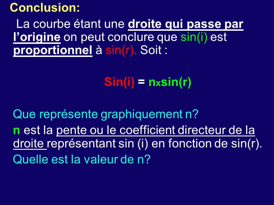 Conclusion: La courbe étant une droite qui passe par l'origine on peut conclure que sin(i) est proportionnel à sin(r).