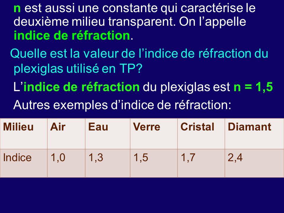 n est aussi une constante qui caractérise le deuxième milieu transparent. On l'appelle indice de réfraction. Quelle est la valeur de l'indice de réfraction du plexiglas utilisé en TP L'indice de réfraction du plexiglas est n = 1,5 Autres exemples d'indice de réfraction: