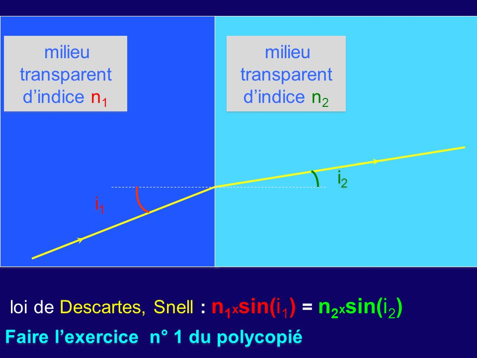 loi de Descartes, Snell : n1xsin(i1) = n2xsin(i2)