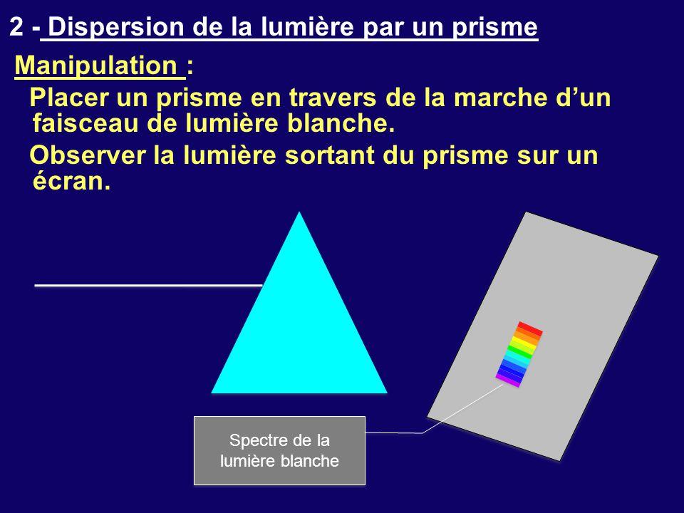 2 - Dispersion de la lumière par un prisme
