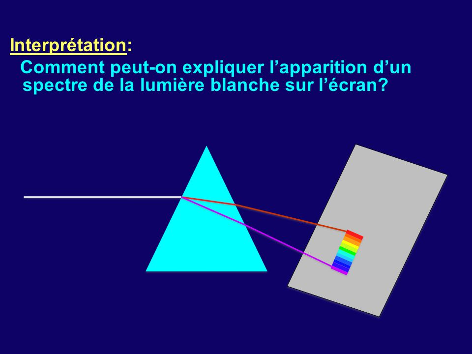 Interprétation: Comment peut-on expliquer l'apparition d'un spectre de la lumière blanche sur l'écran