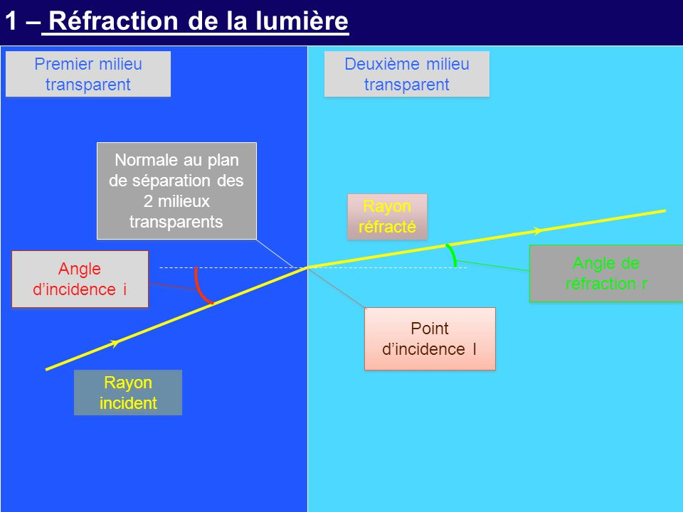1 – Réfraction de la lumière