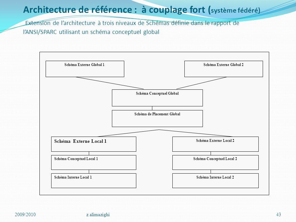 Architecture de référence : à couplage fort (système fédéré) Extension de l'architecture à trois niveaux de Schémas définie dans le rapport de l'ANSI/SPARC utilisant un schéma conceptuel global