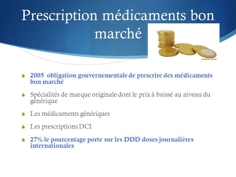 Prescription médicaments bon marché
