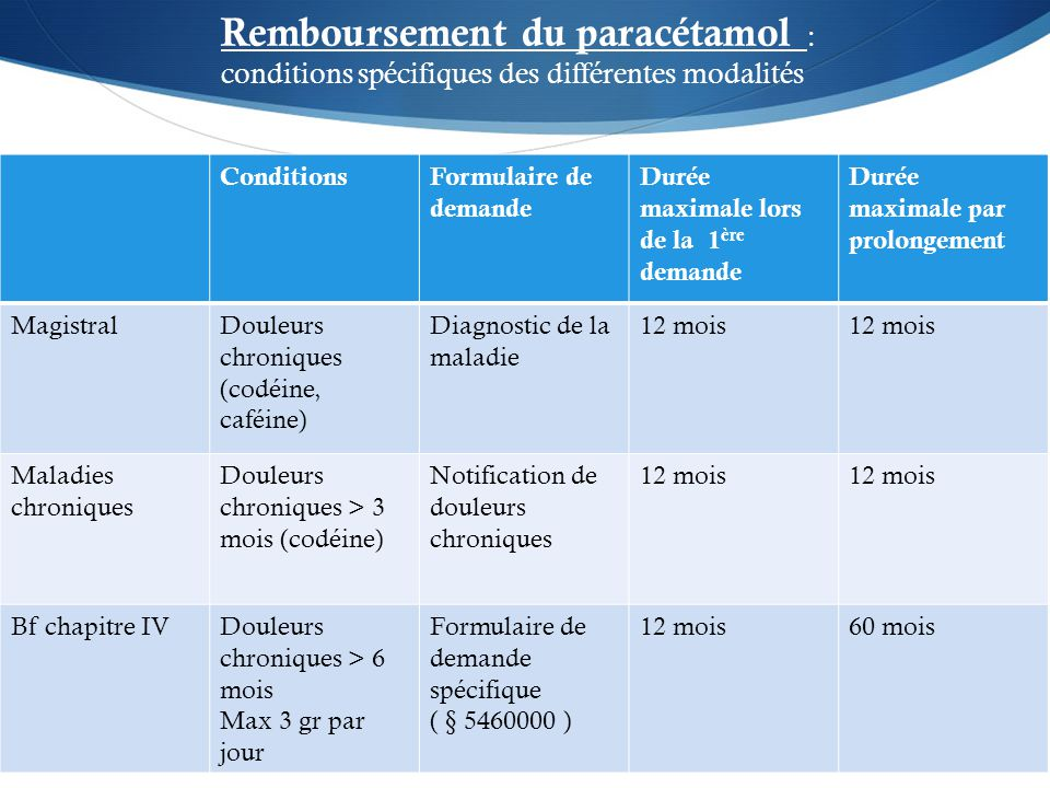 Remboursement du paracétamol :