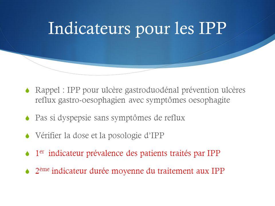 Indicateurs pour les IPP