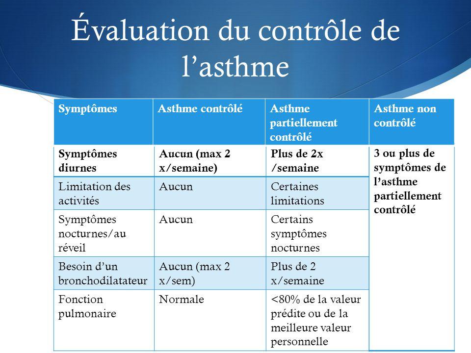 Évaluation du contrôle de l'asthme