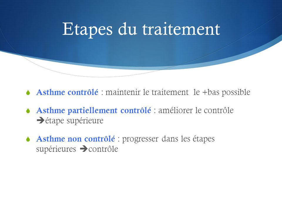Etapes du traitement Asthme contrôlé : maintenir le traitement le +bas possible.