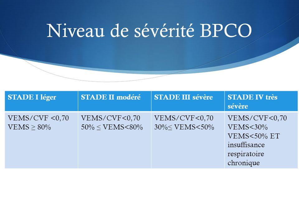 Niveau de sévérité BPCO