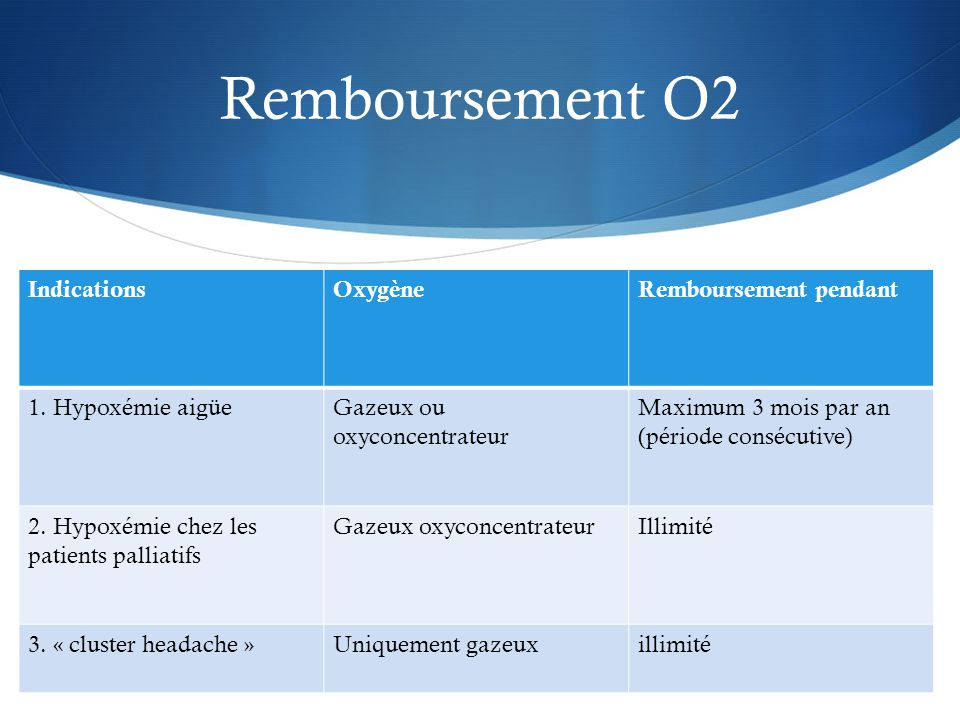 Remboursement O2 Indications Oxygène Remboursement pendant