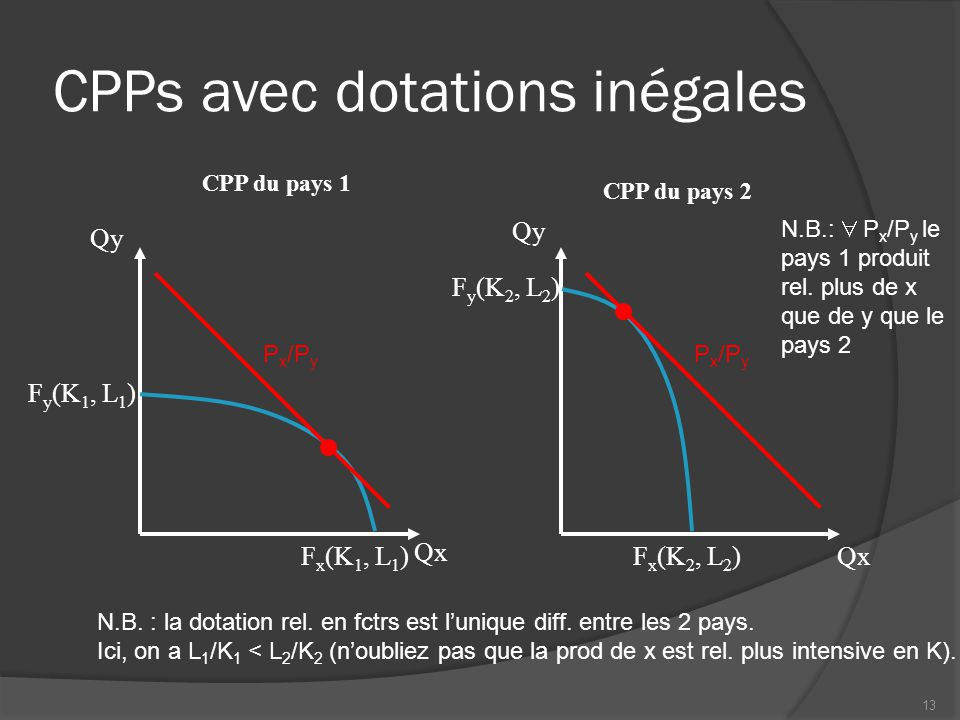 CPPs avec dotations inégales