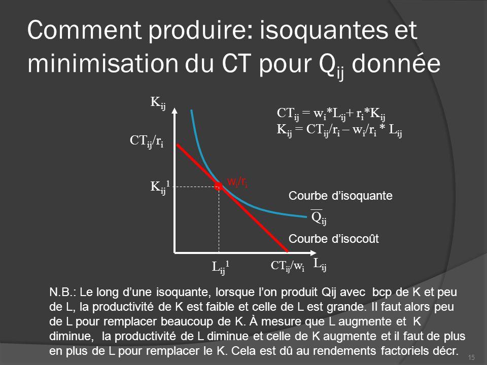 Comment produire: isoquantes et minimisation du CT pour Qij donnée