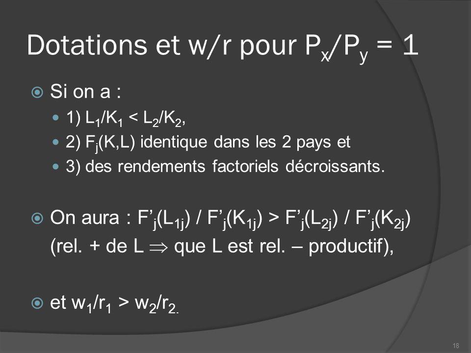 Dotations et w/r pour Px/Py = 1