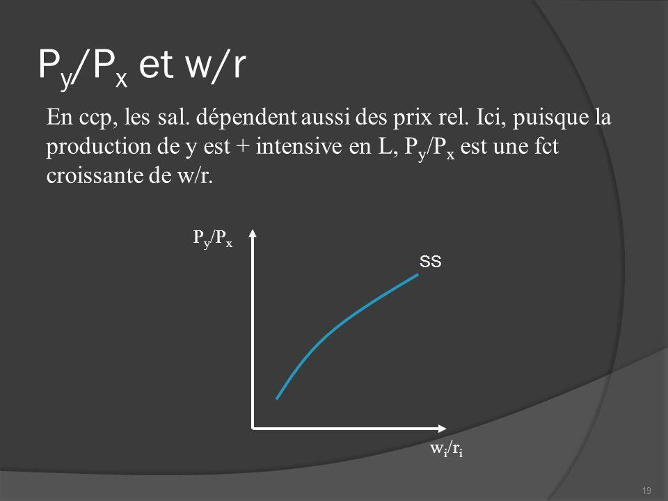 Py/Px et w/r