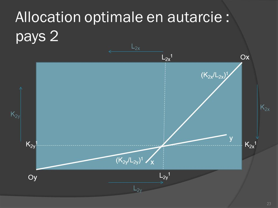 Allocation optimale en autarcie : pays 2
