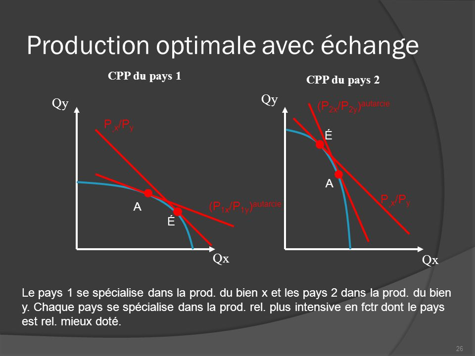 Production optimale avec échange