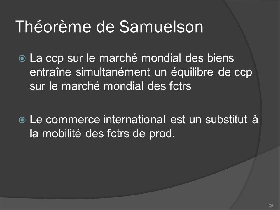 Théorème de Samuelson La ccp sur le marché mondial des biens entraîne simultanément un équilibre de ccp sur le marché mondial des fctrs.
