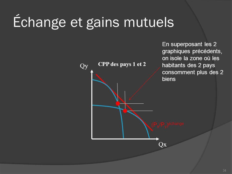 Échange et gains mutuels
