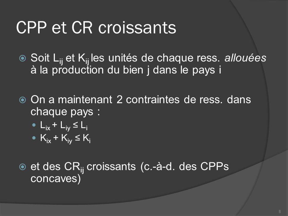 CPP et CR croissants Soit Lij et Kij les unités de chaque ress. allouées à la production du bien j dans le pays i.