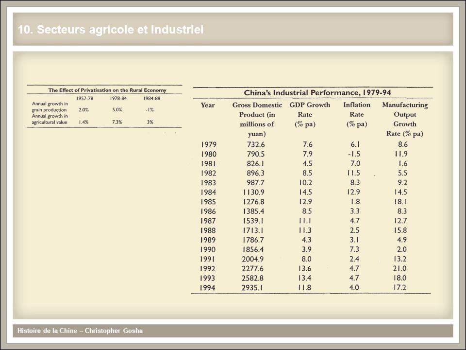 10. Secteurs agricole et industriel