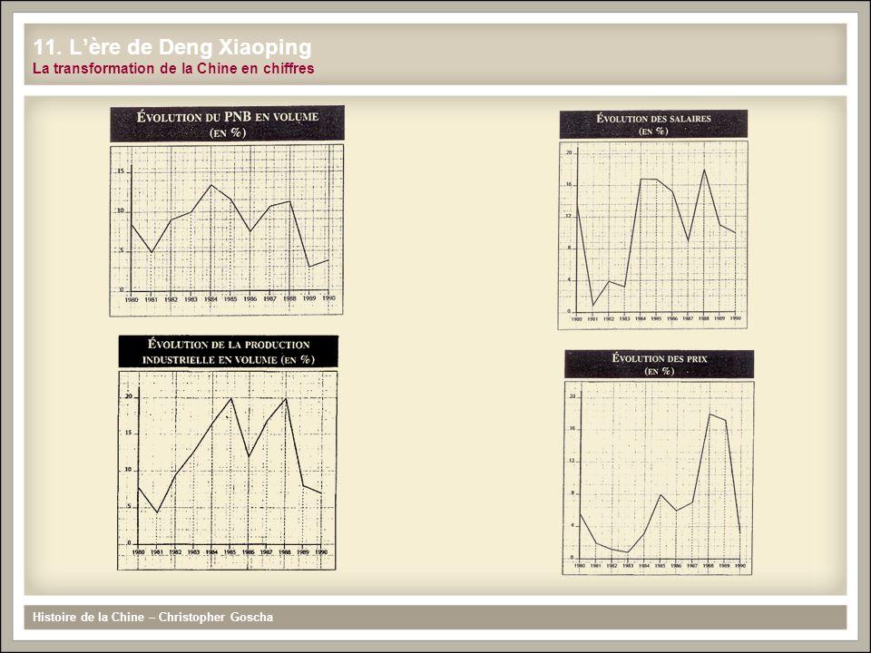 11. L'ère de Deng Xiaoping La transformation de la Chine en chiffres