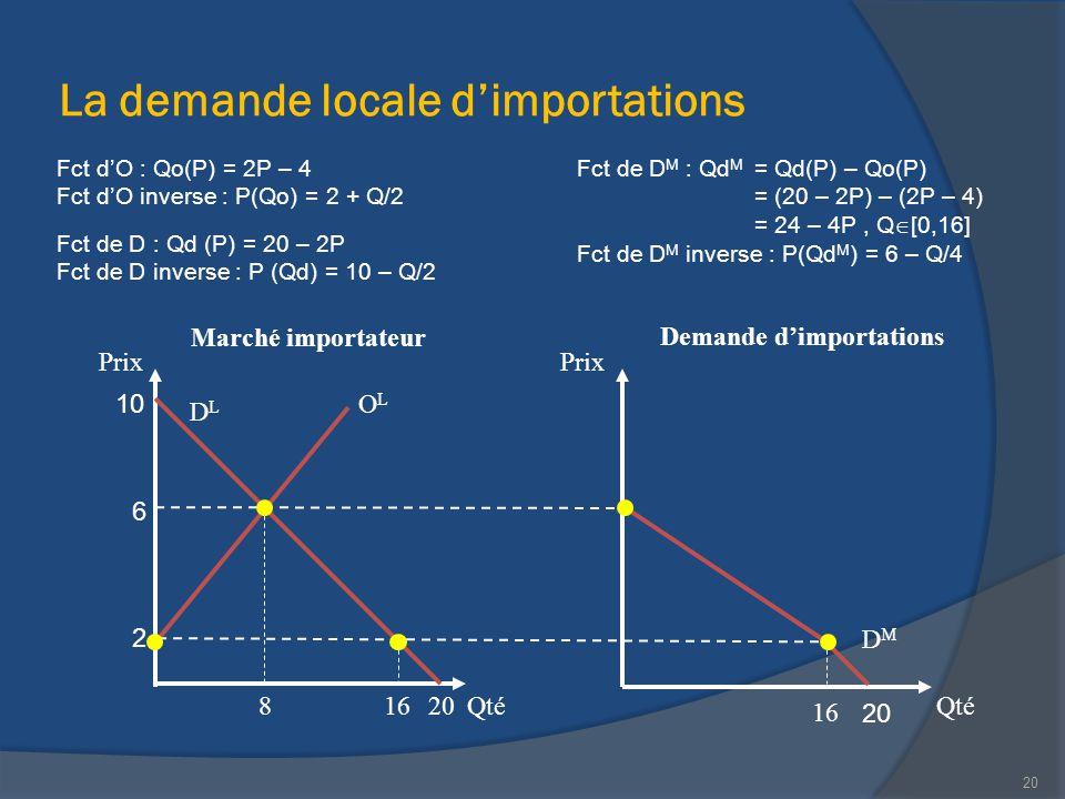 La demande locale d'importations