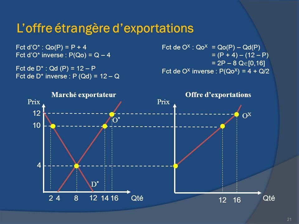 L'offre étrangère d'exportations